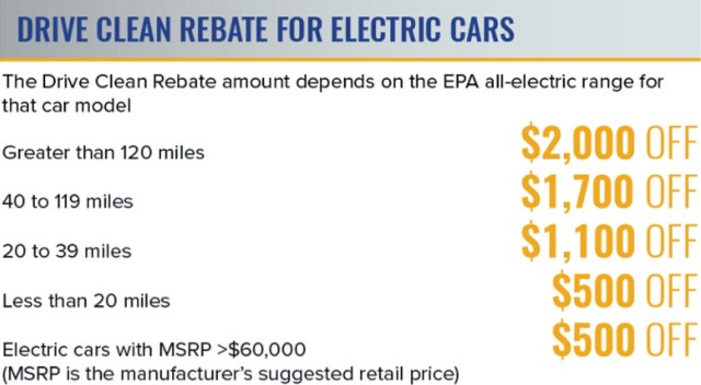 How To Take Advantage Of Electric Car Tax Credit
