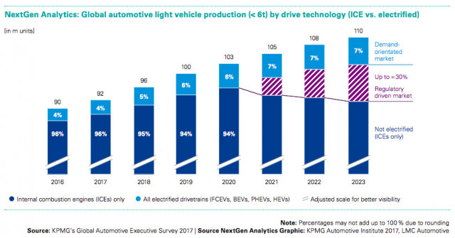 Global automotive light vehicle production (< 6t) by drive technology, KPMG