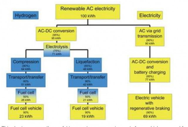 Energy requirements for vehicle powered by hydrogen (L) vs electricity (R) [image: Ulf Bossel]